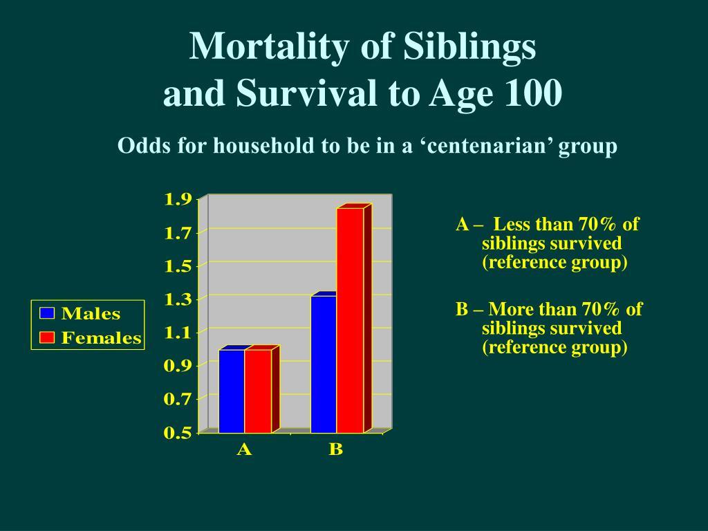 Mortality of Siblings