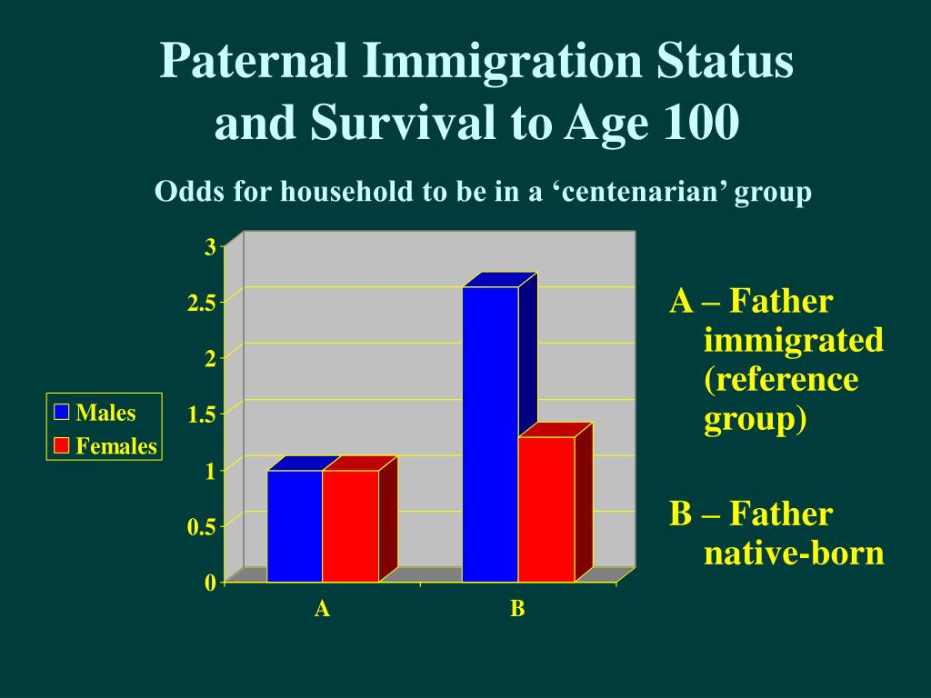 Paternal Immigration Status