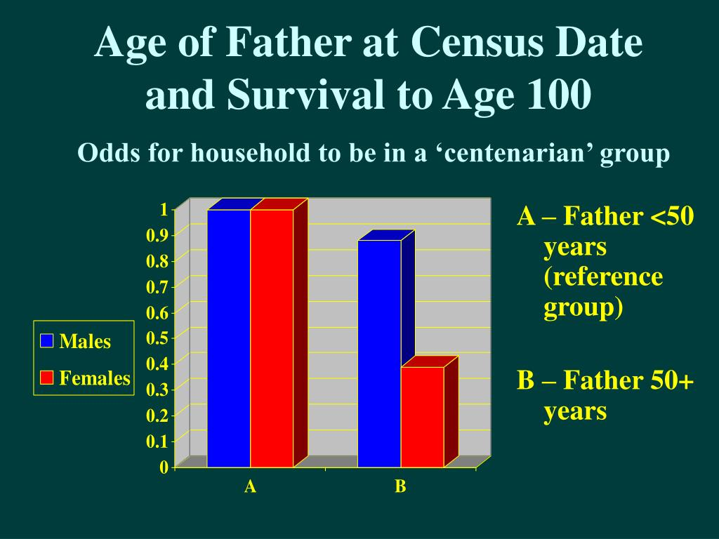 Age of Father at Census Date