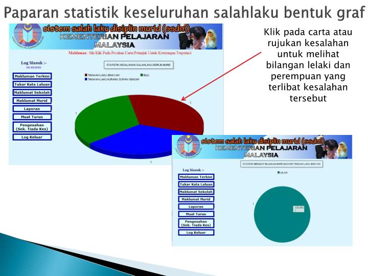 Paparan statistik keseluruhan salahlaku bentuk graf