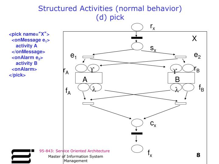 Structured Activities (normal behavior)
