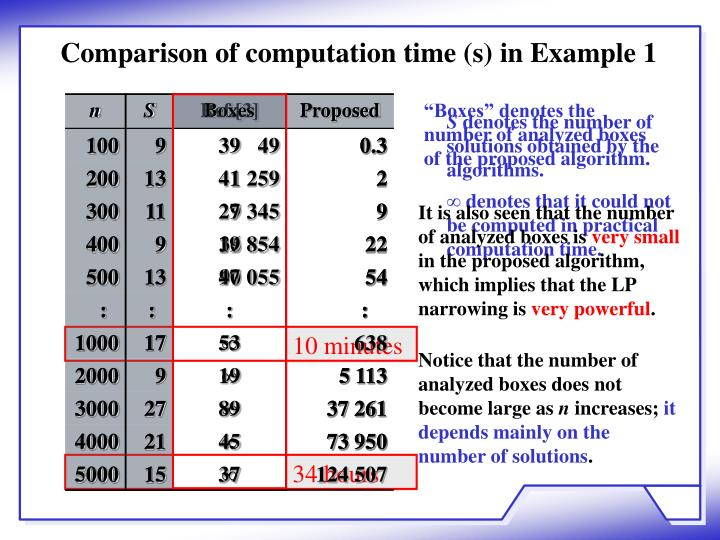 Comparison of computation time (s) in Example 1