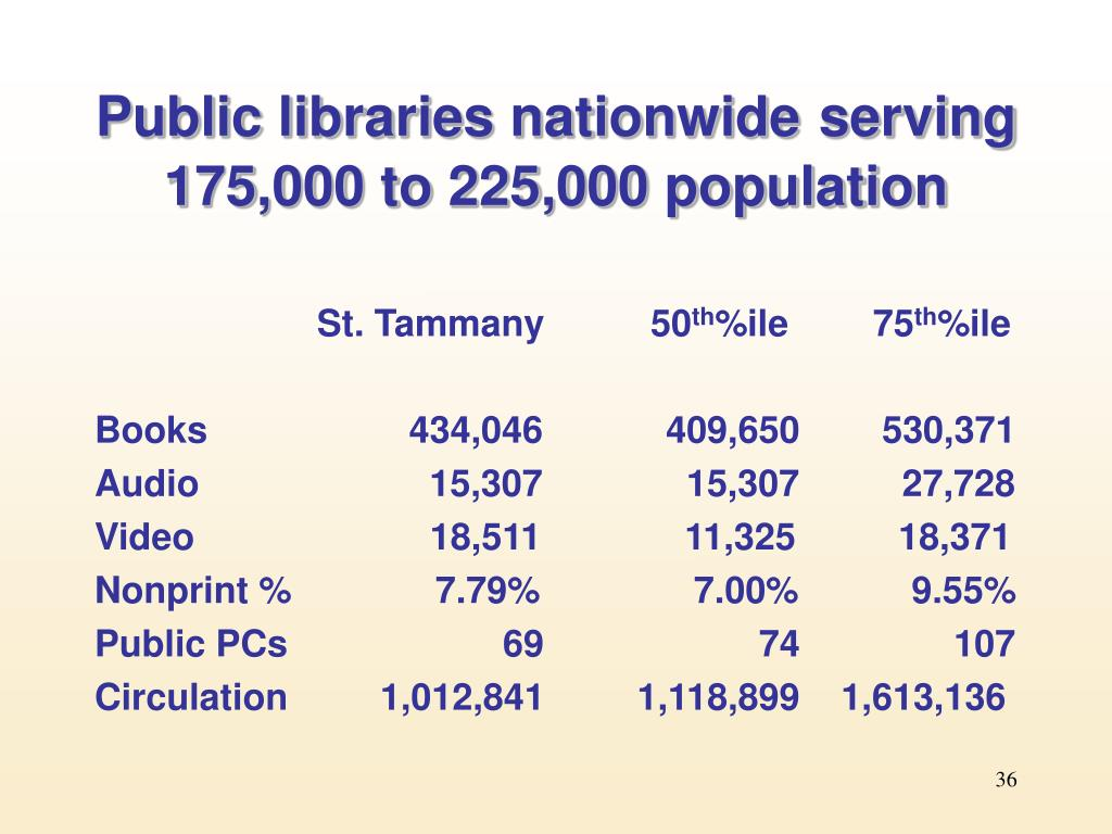 Public libraries nationwide