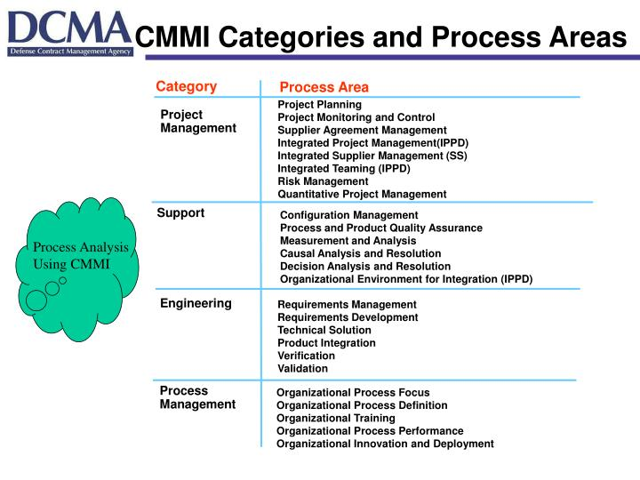 CMMI Categories and Process Areas