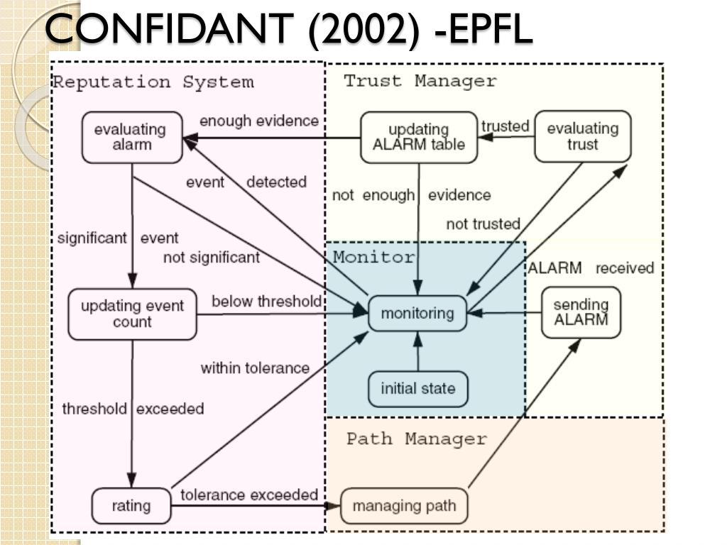 CONFIDANT (2002) -EPFL