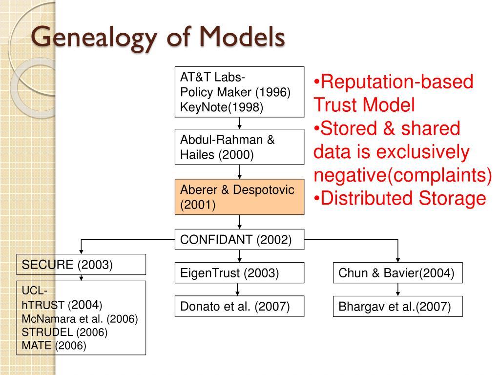 Genealogy of Models