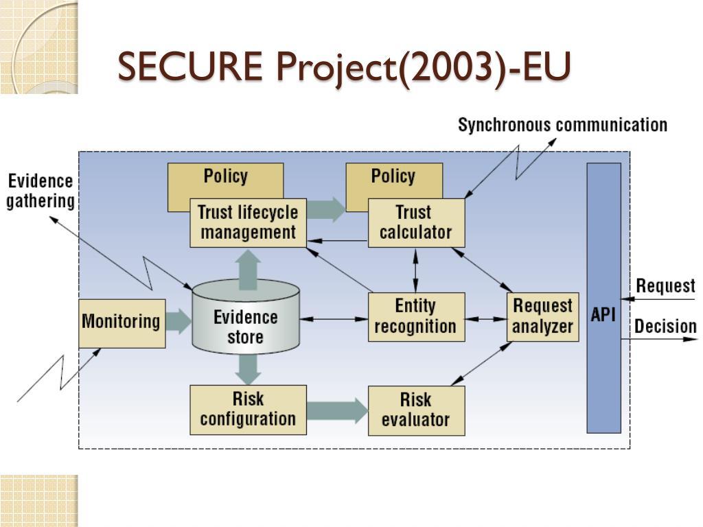 SECURE Project(2003)-EU