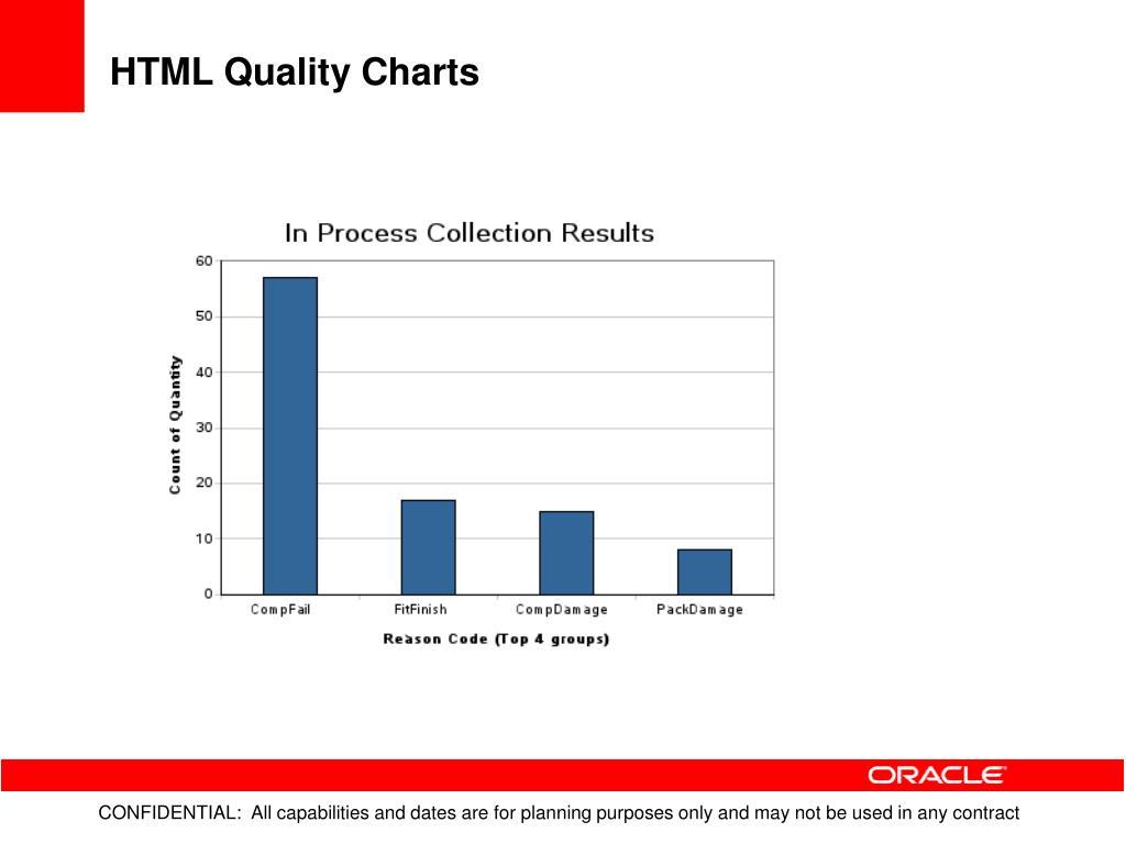 HTML Quality Charts