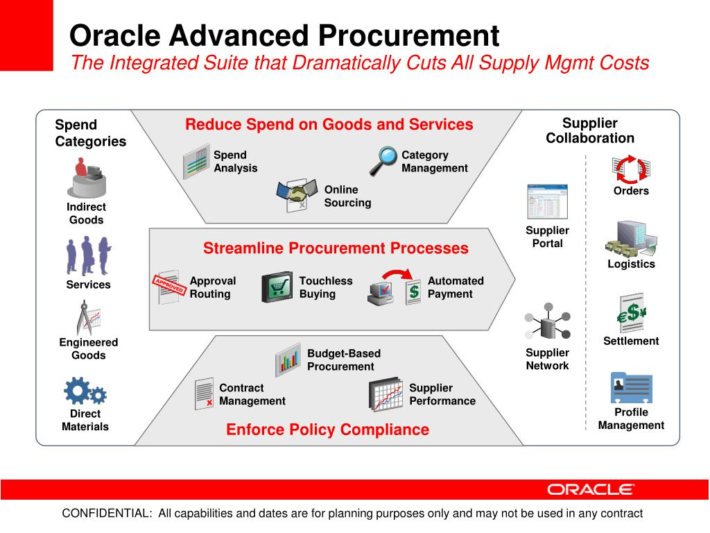 Oracle Advanced Procurement