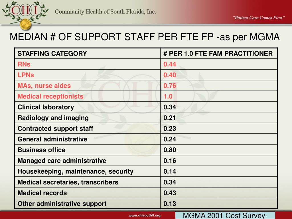 MEDIAN # OF SUPPORT STAFF PER FTE FP -as per MGMA