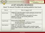 of hours worked goal to ensure providers are seeing patients max hours