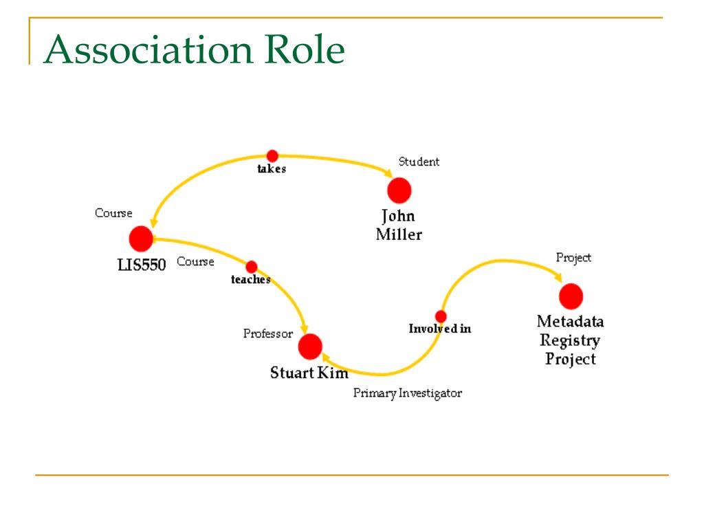Association Role