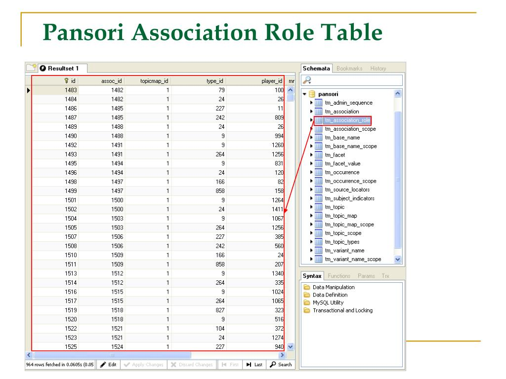 Pansori Association Role Table