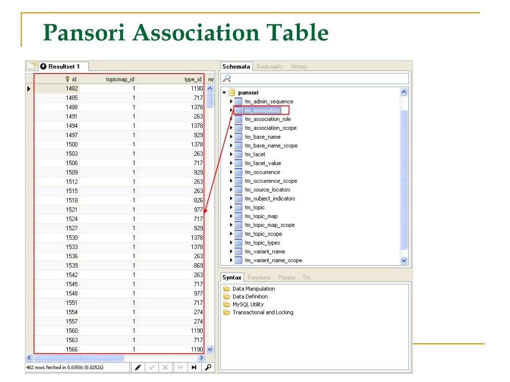 Pansori Association Table