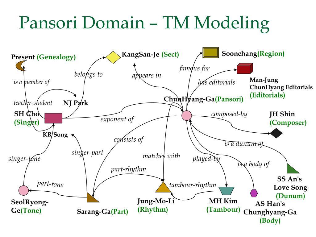 Pansori Domain – TM Modeling