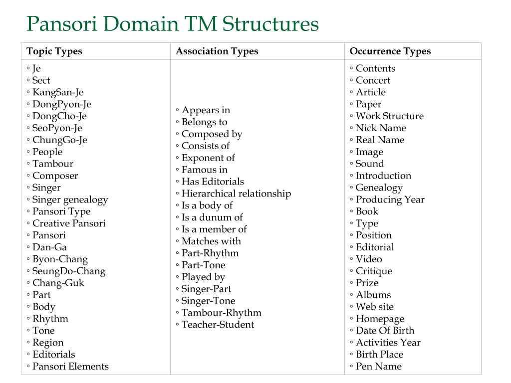 Pansori Domain TM Structures