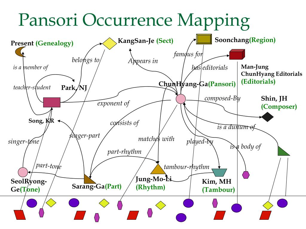 Pansori Occurrence Mapping