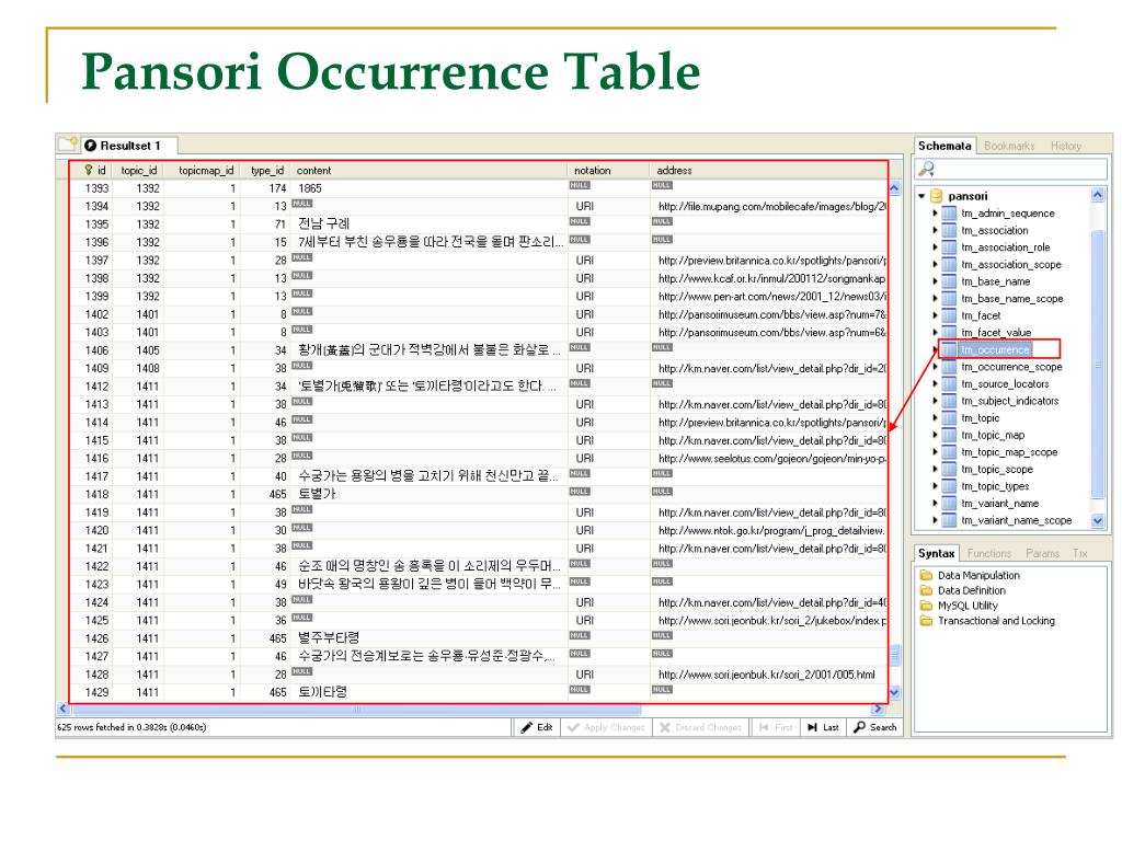 Pansori Occurrence Table