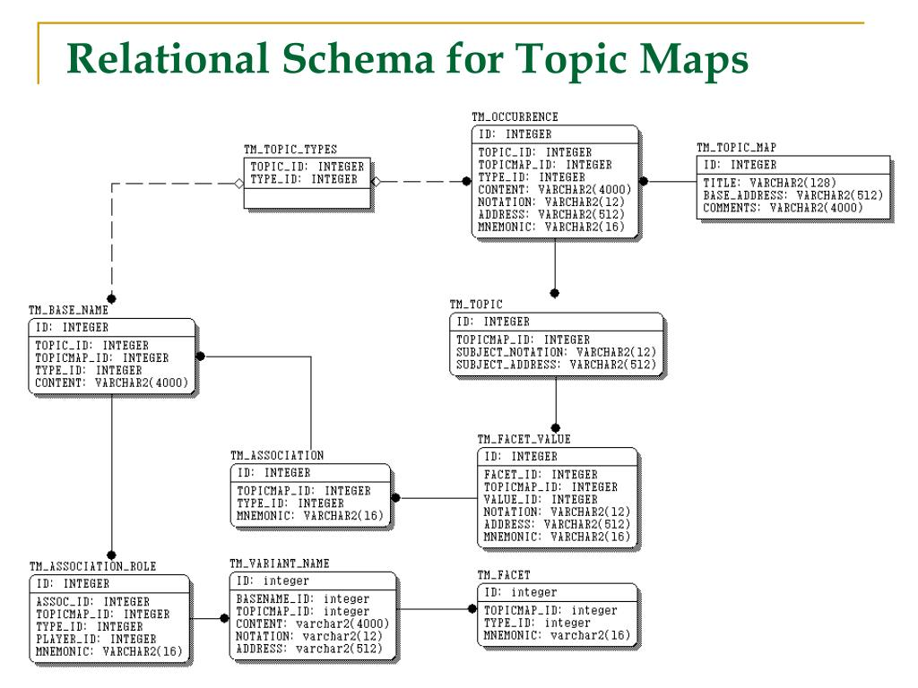 Relational Schema for Topic Maps