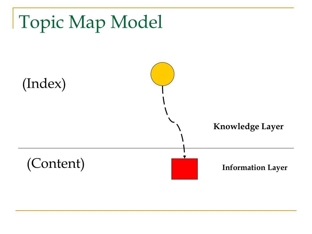 Topic Map Model