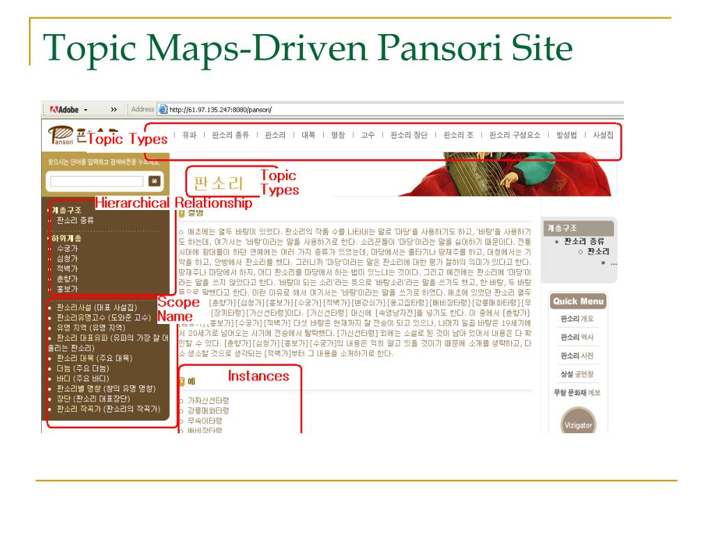 Topic Maps-Driven Pansori Site
