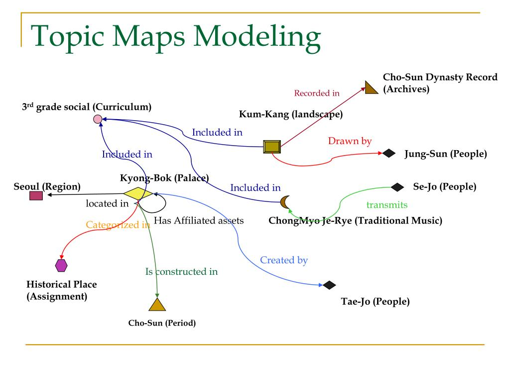 Topic Maps Modeling