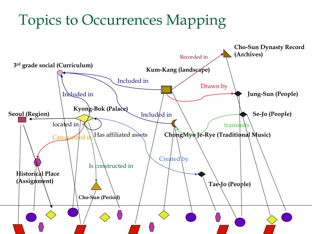 Topics to Occurrences Mapping