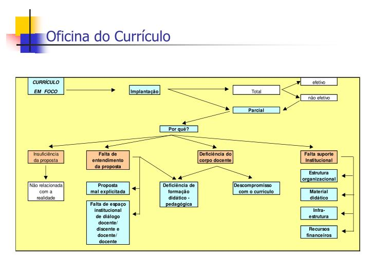 Oficina do Currículo