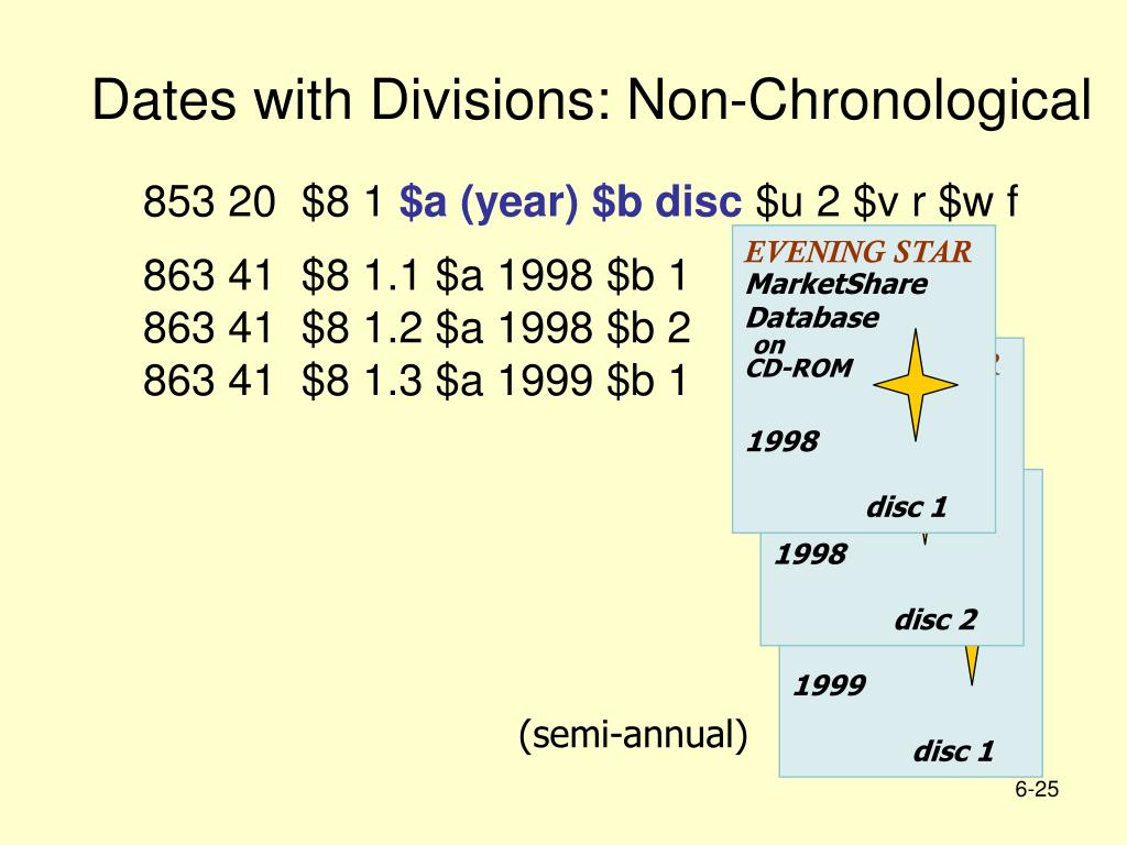 Dates with Divisions: Non-Chronological