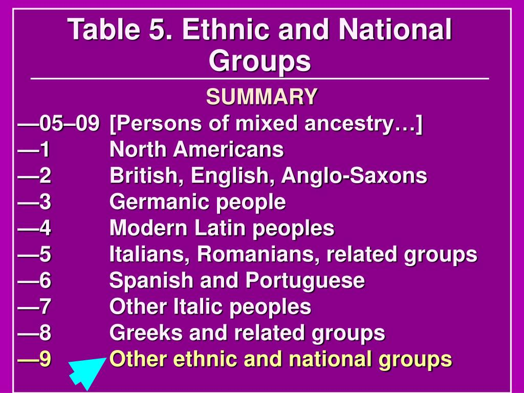 Table 5. Ethnic and National Groups