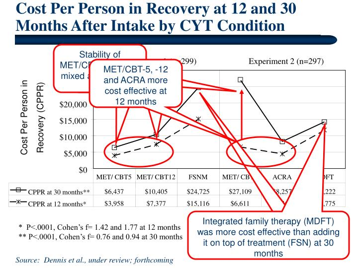 Cost Per Person in Recovery at 12 and 30