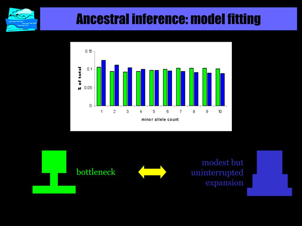 Ancestral inference: model fitting