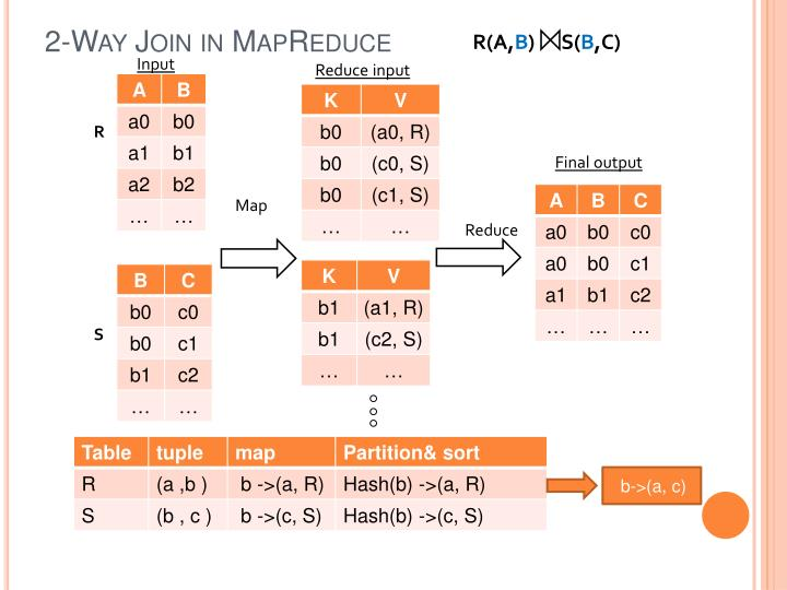 2-Way Join in MapReduce