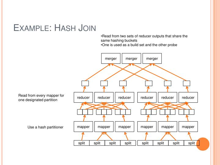 Example: Hash Join