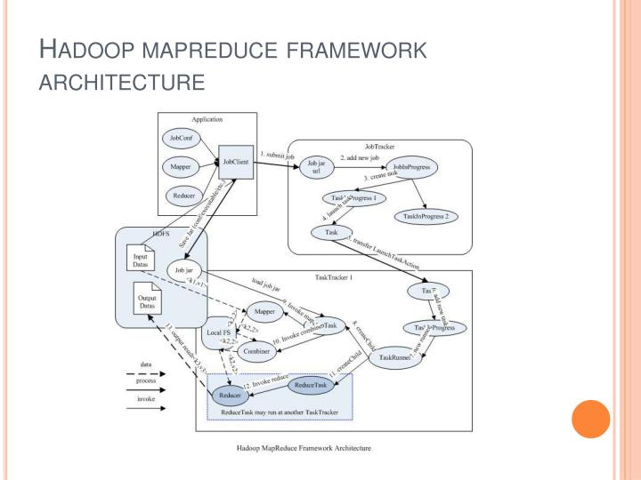 Hadoop mapreduce framework architecture