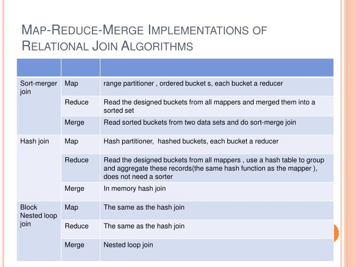 Map-Reduce-Merge Implementations of