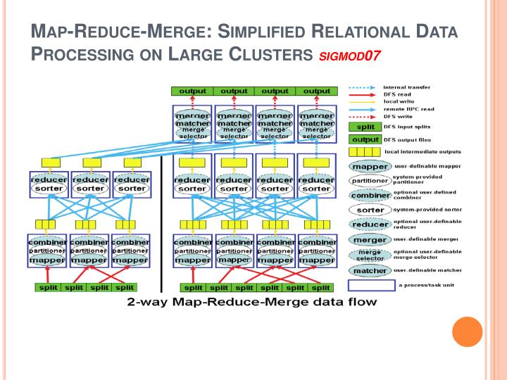 Map-Reduce-Merge: Simplified Relational Data Processing on Large Clusters