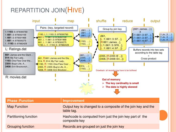 repartition join(