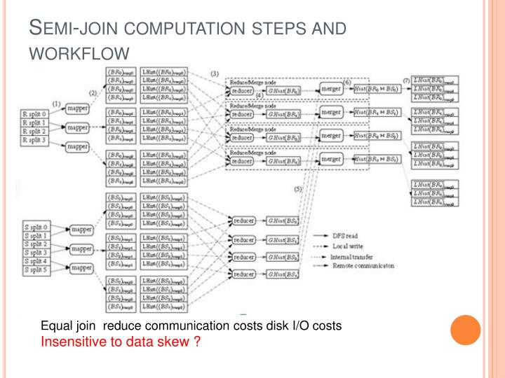 Semi-join computation steps and workflow
