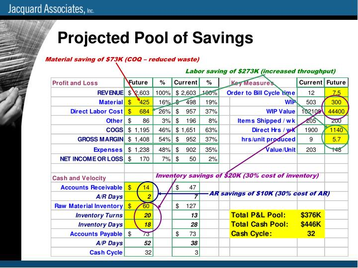 Projected Pool of Savings