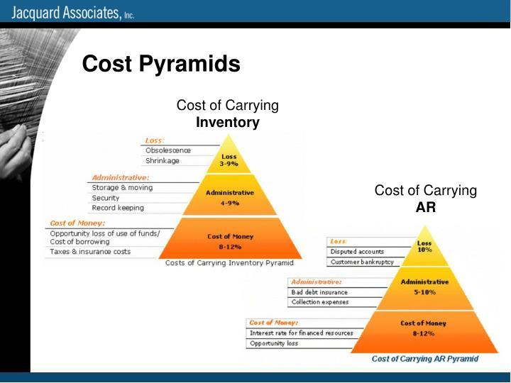 Cost Pyramids