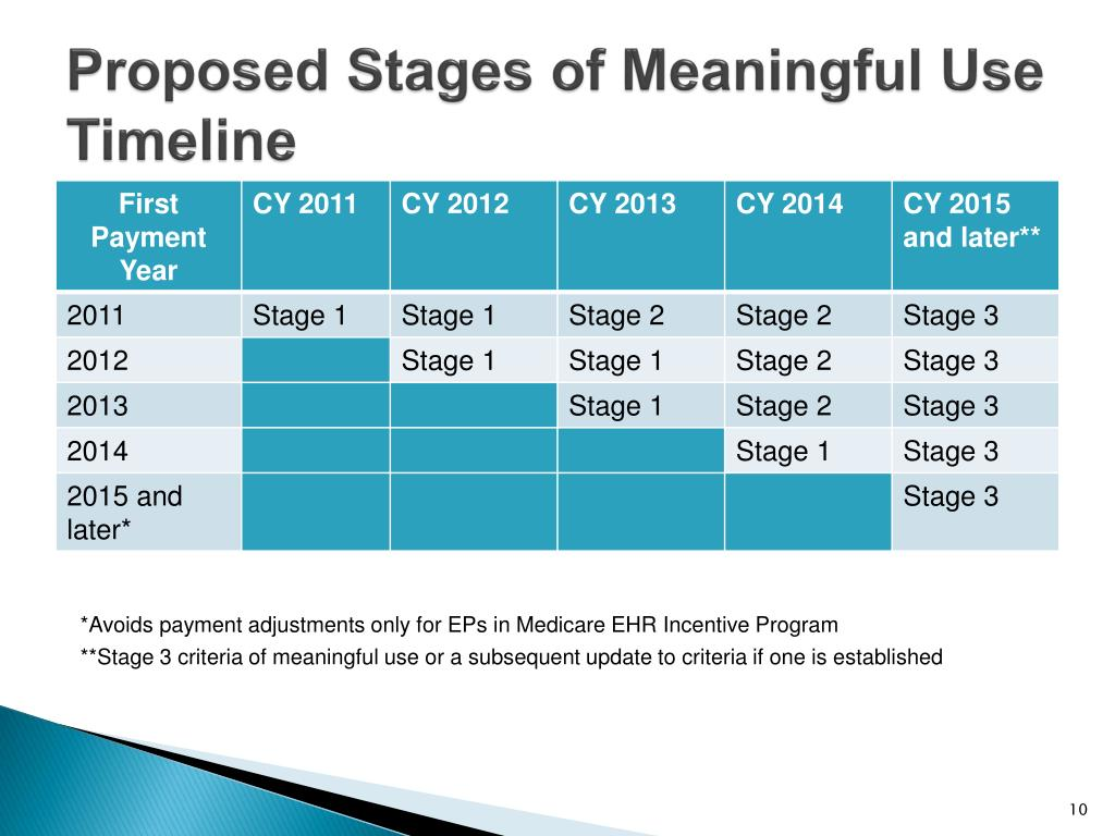 Proposed Stages of Meaningful Use Timeline