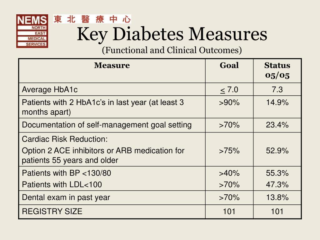 Key Diabetes Measures