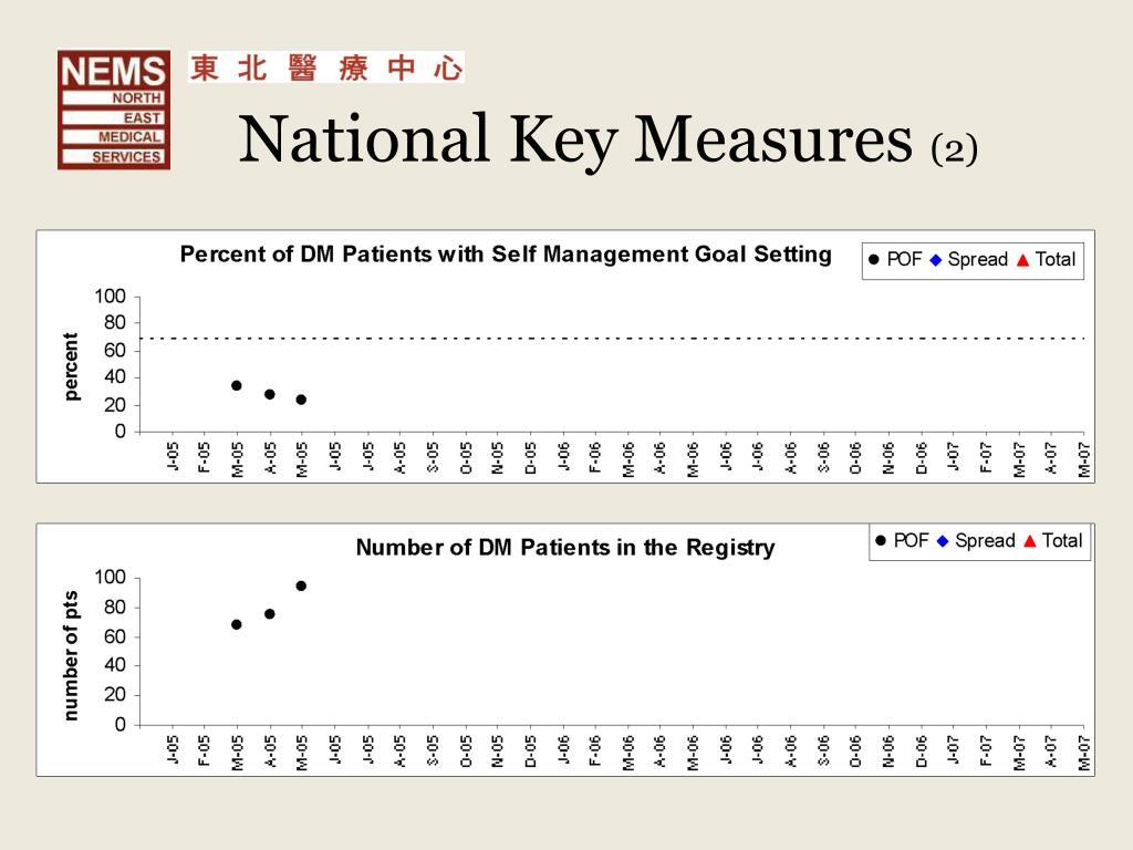 National Key Measures