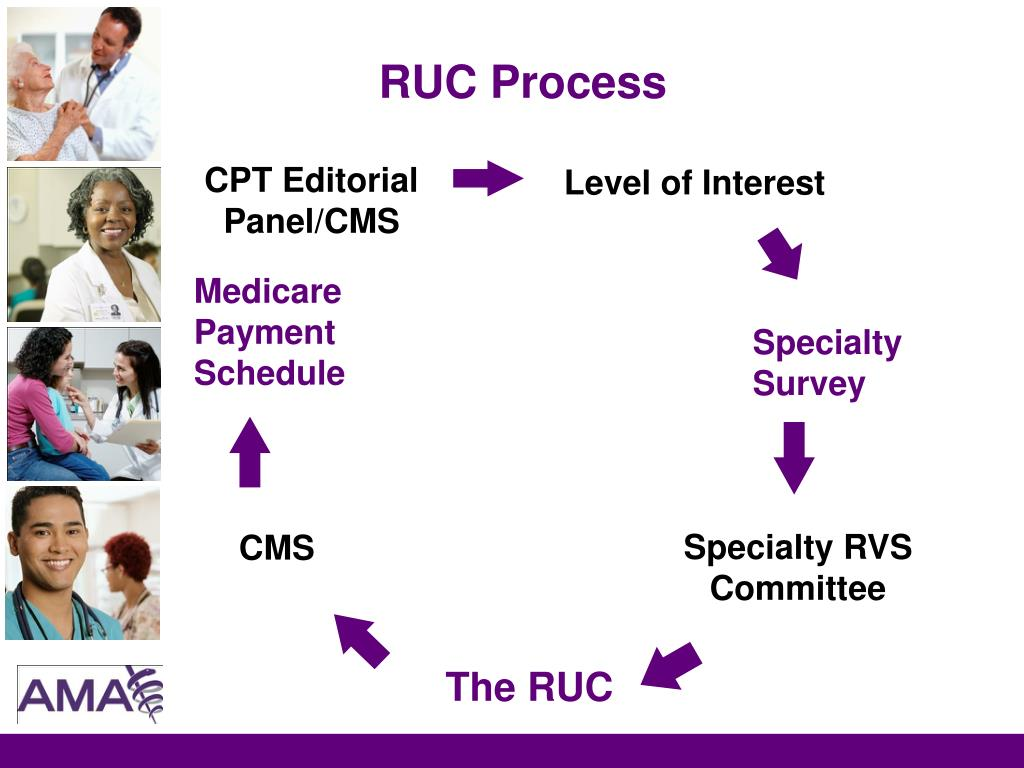 RUC Process