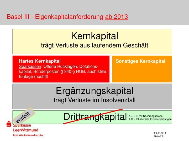 Basel III - Eigenkapitalanforderung