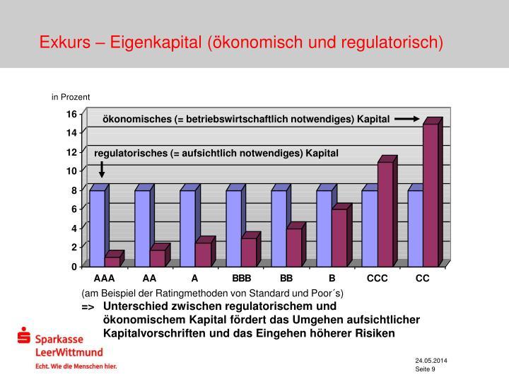 Exkurs – Eigenkapital (ökonomisch und regulatorisch)