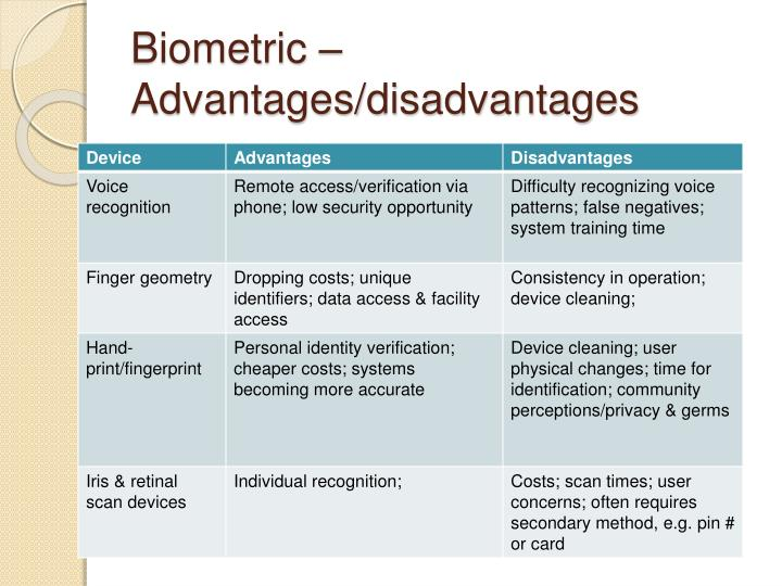 Biometric technologies advantages and disadvantages Homework