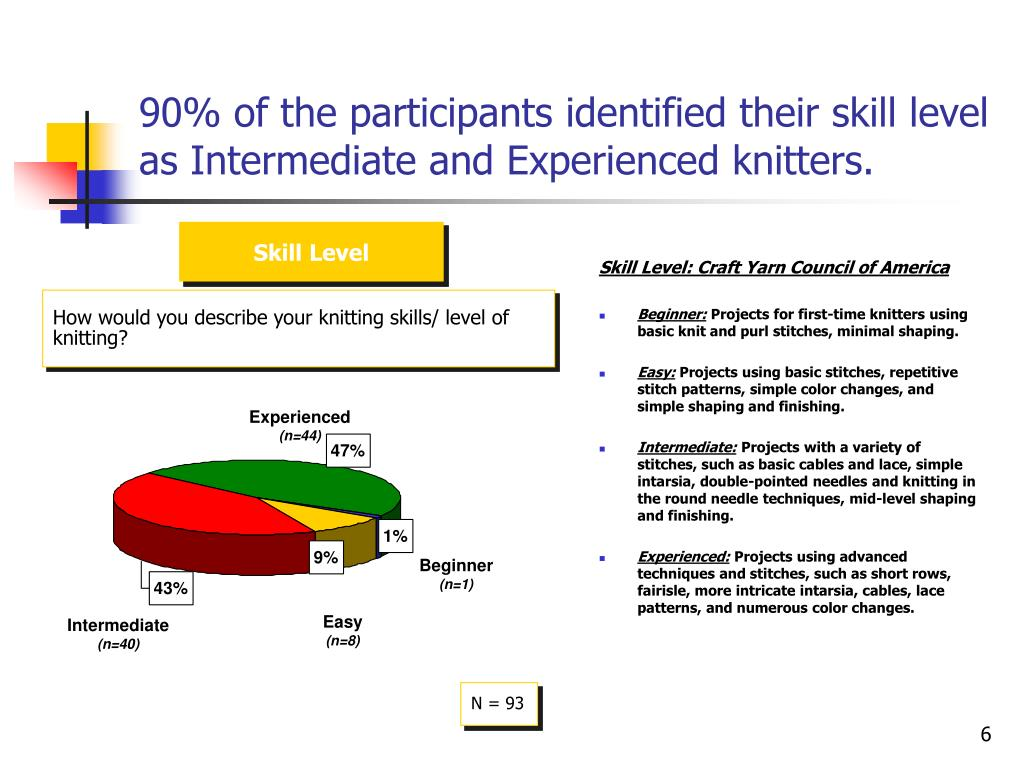 90% of the participants identified their skill level as Intermediate and Experienced knitters.