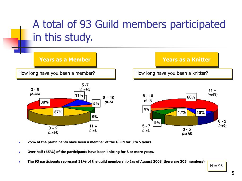 A total of 93 Guild members participated in this study.